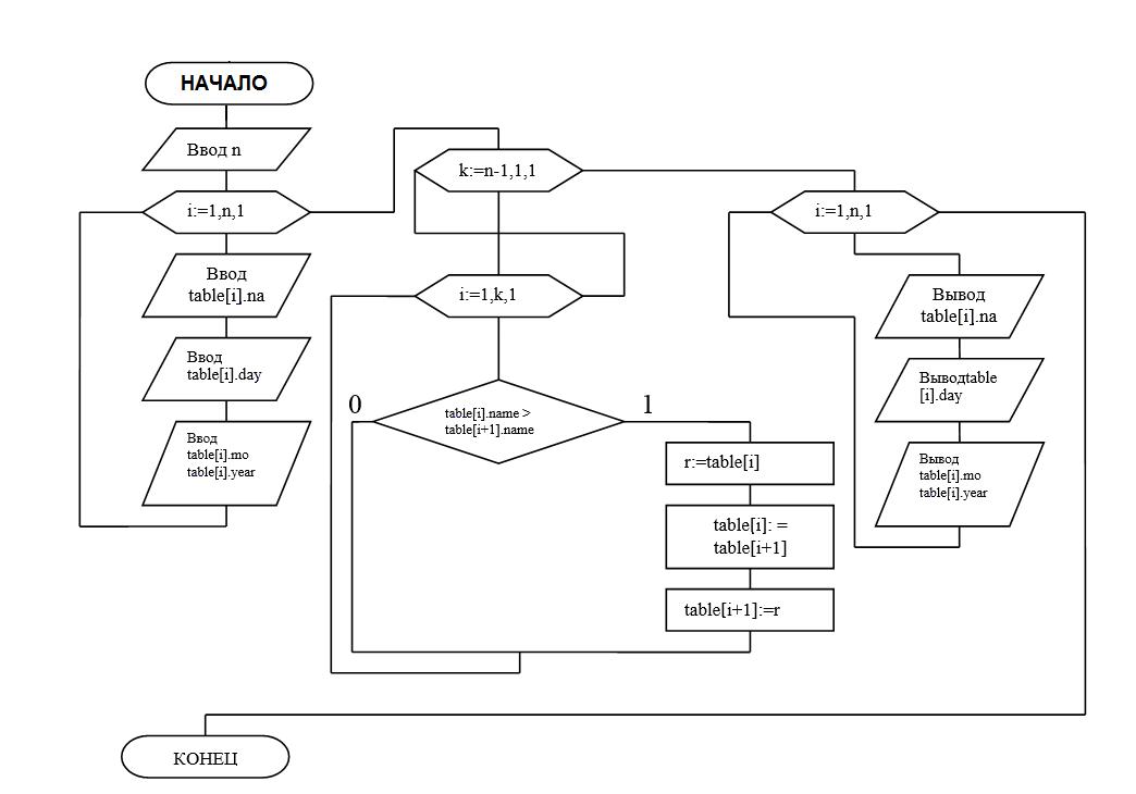 Из графической схемы алгоритма