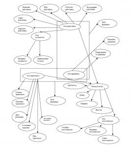 Диаграмма функциональных зависимостей