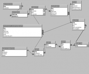 схема базы данных ЗООПАРК