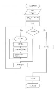 Алгоритм решения СЛАУ