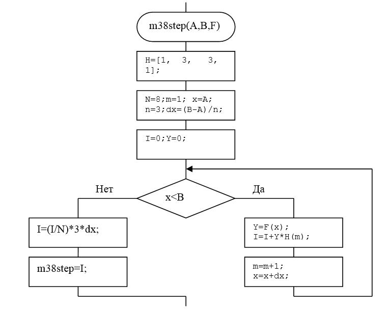 Алгоритм, осуществляющий метод