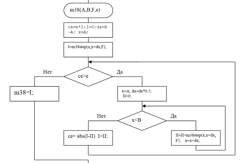 MATLAB lab2 img5 блок-схема