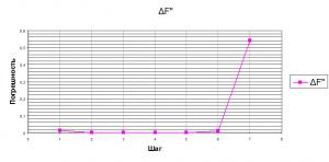 Графики зависимости погрешности численного дифференцирования от шага h