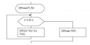 Алгоритм вычисления следующих разностей (1 шаг от всего алгоритма вычисления разностей)