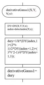 Алгоритм нахождения производных методом Гаусса: Первой производной