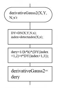 Алгоритм нахождения производных методом Гаусса. Второй производной