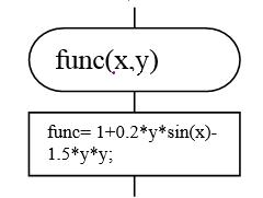 Процедура вычисления значения функции