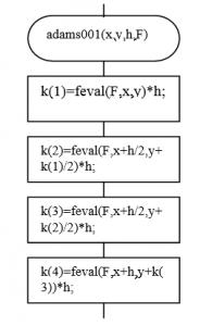 Процедура вычисления k1, k2, k3 ,k4 для метода Рунге-Кутта: