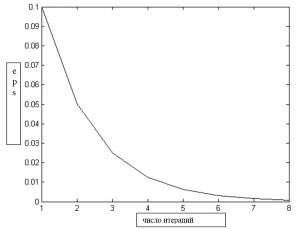 ГРАФИК ЗАВИСИМОСТИ КОЛИЧЕСТВА ИТЕРАЦИЙ ОТ ТОЧНОСТИ (решение состоит из одиннадцати элементов шаг h=0.1):