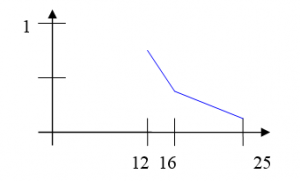 График зависимости интегральной погрешности от числа узлов сетки для метода наименьших квадратов