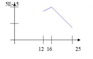 График зависимости дифференциальной погрешности от числа узлов сетки для метода наименьших квадратов