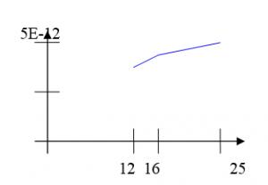 График зависимости дифференциальной погрешности для метода Стирлинга от числа узлов сетки: