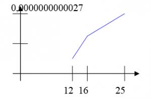 График зависимости интегральной погрешности от числа узлов сетки для метода Стирлинга