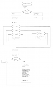 Алгоритм аппроксимации методом наименьших квадратов