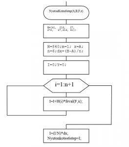 Алгоритм Ньютона-Котеса (n=6) Один шаг: