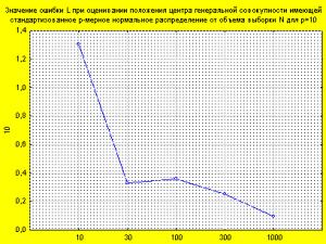 Значение ошибки L при оценивании расположения центра генеральной совокупности, имеющей стандартизованное p-мерное нормальное распределение от объёма выборки N для p=10