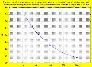 Значение ошибки L при оценивании расположения центра генеральной совокупности, имеющей стандартизованное p-мерное нормальное распределение от объёма выборки N для p=150