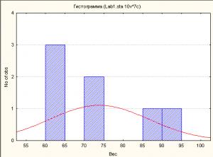 statisticslab1img7