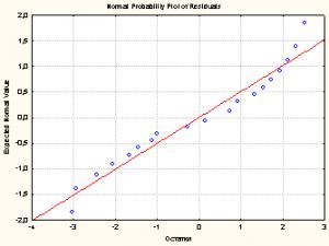 График остатков на нормальной вероятностной бумаге