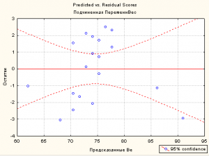 Predicted vs Residual Scores