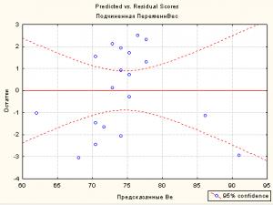 Predicted vs Residual Scores