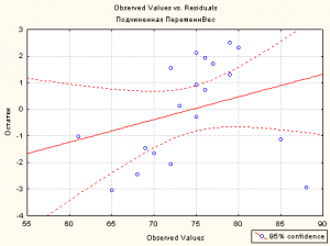 Observed values vs Residuals