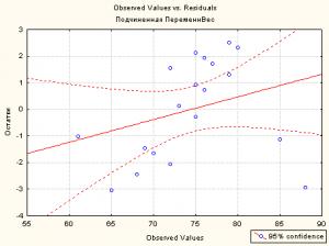 Observed values vs Residuals