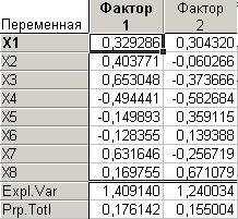 Statistica таблица факторных нагрузок
