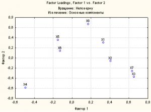 Statistica график факторных нагрузок