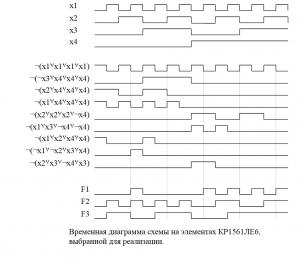 Временная диаграмма схемы на элементах КР1561ЛЕ6, выбранной для реализации.