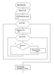 Алгоритм, реализующий перестановку строк (подготовка системы уравнений к решению методом Гаусса-Зейделя):