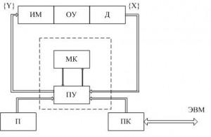 разработка микропроцессорной системы управления некоторым объектом