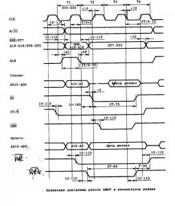 Временные диаграммы процессора ВМ86