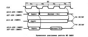 Временные диаграммы ВМ88