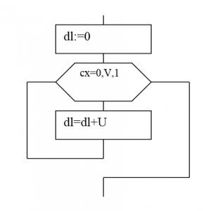 алгоритм умножения U на V
