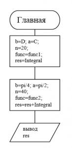 блок-схема главной программы