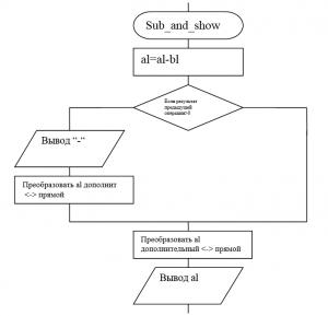 arrcomplab1img0001 блок-схема алгоритма