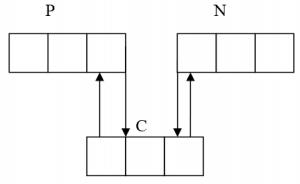 Двусвязный список после вставки элемента