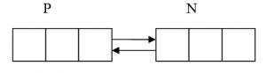 Двусвязный список после удаления элемента