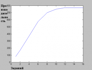 График производительности при 20% системных затрат и 90% ввода-вывода