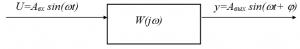 Схема эксперимента по исследованию частотных характеристик элементарных звеньев