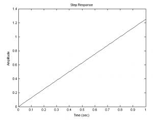 Переходная функция интегрирующего звена при k=1,25:
