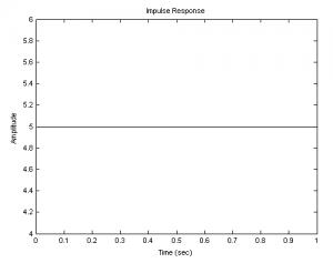 Импульсная функция интегрирующего звена при k-5: