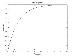 Переходная функция апериодического звена:
