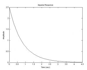 импульсная переходная функция апериодического звена