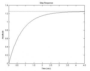переходная функция апериодического звена