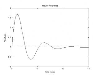 импульсная переходная функция колебательного звена
