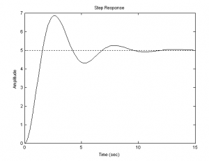 переходная функция колебательного звена