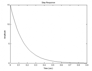 переходная функция реального дифференцирующего звена