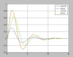 Выходной сигнал реального дифференцирующего звена и производная выходного сигнала колебательного звена: